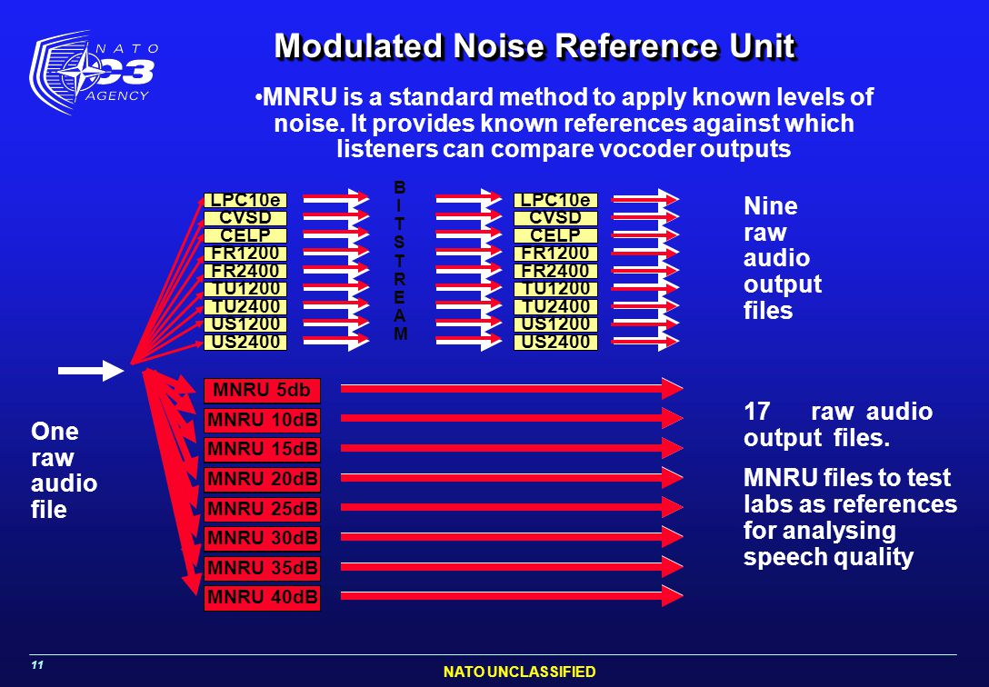 Modulated Noise Reference Unit