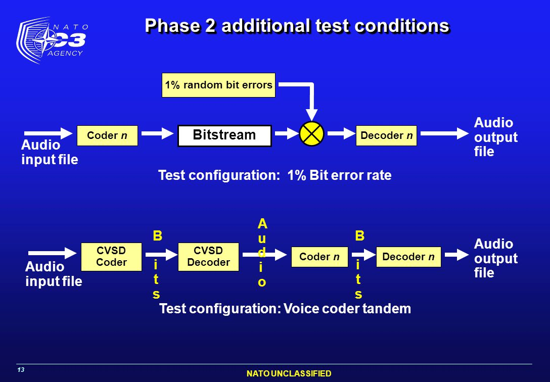 Phase 2 additional test conditions