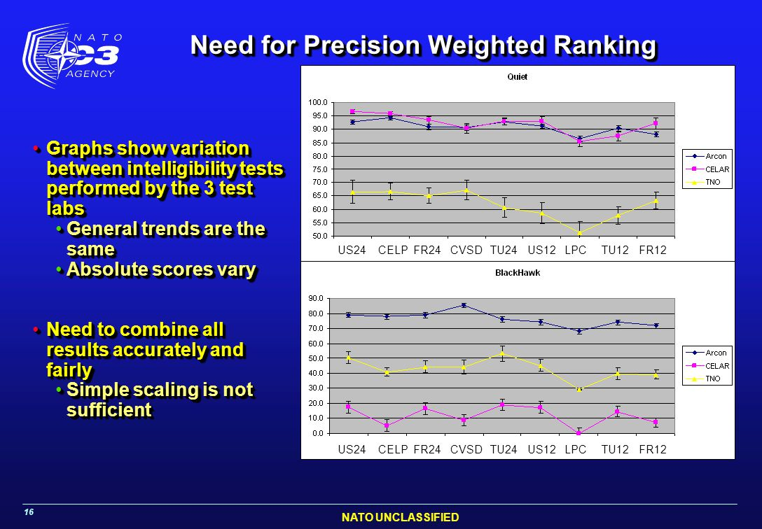 Need for Precision Weighted Ranking