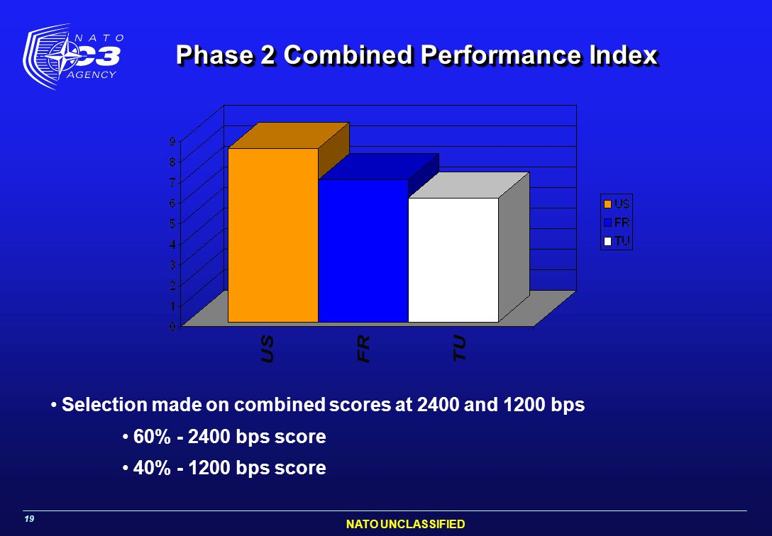 Phase 2 Combined Performance Index