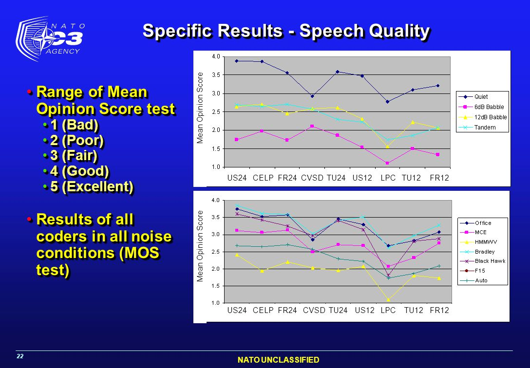 Specific Results - Speech Quality