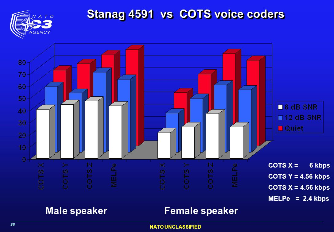 Stanag 4591 vs COTS voice coders