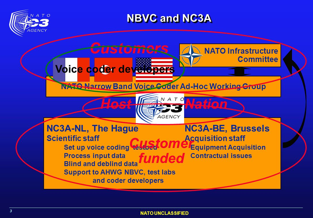 Customers Host Nation Customer funded NBVC and NC3A