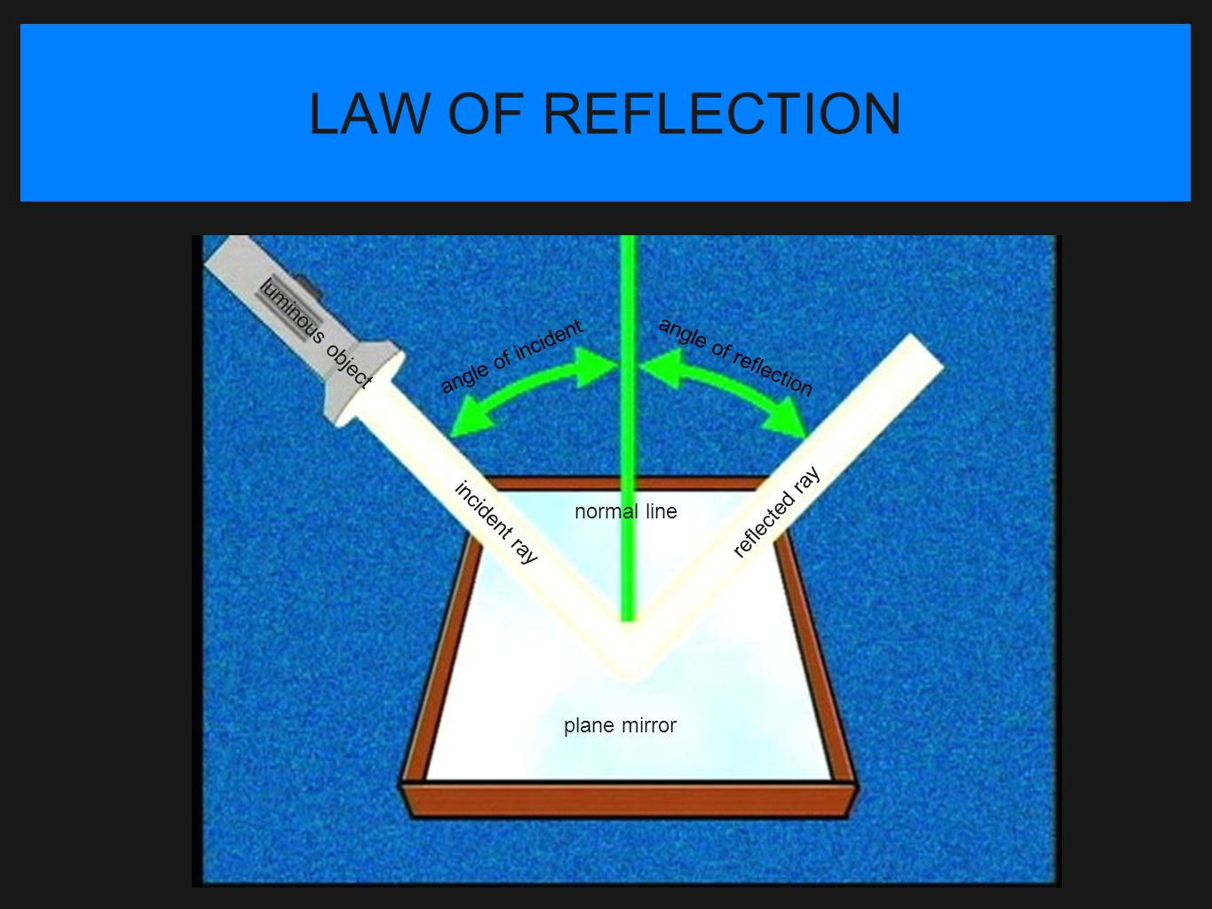LAW OF REFLECTION luminous object angle of incident