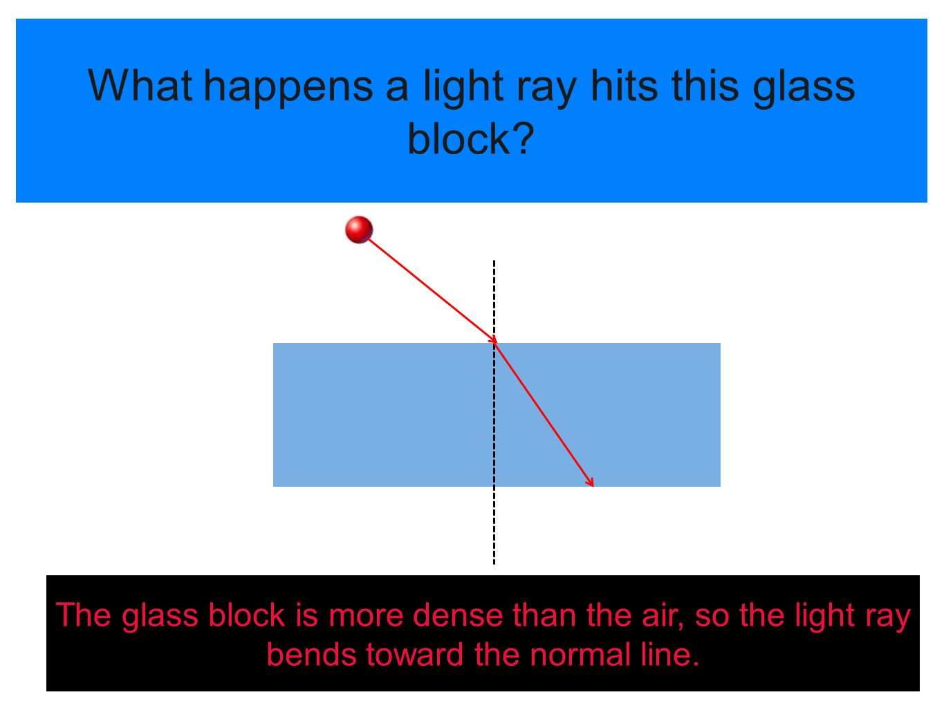 What happens a light ray hits this glass block