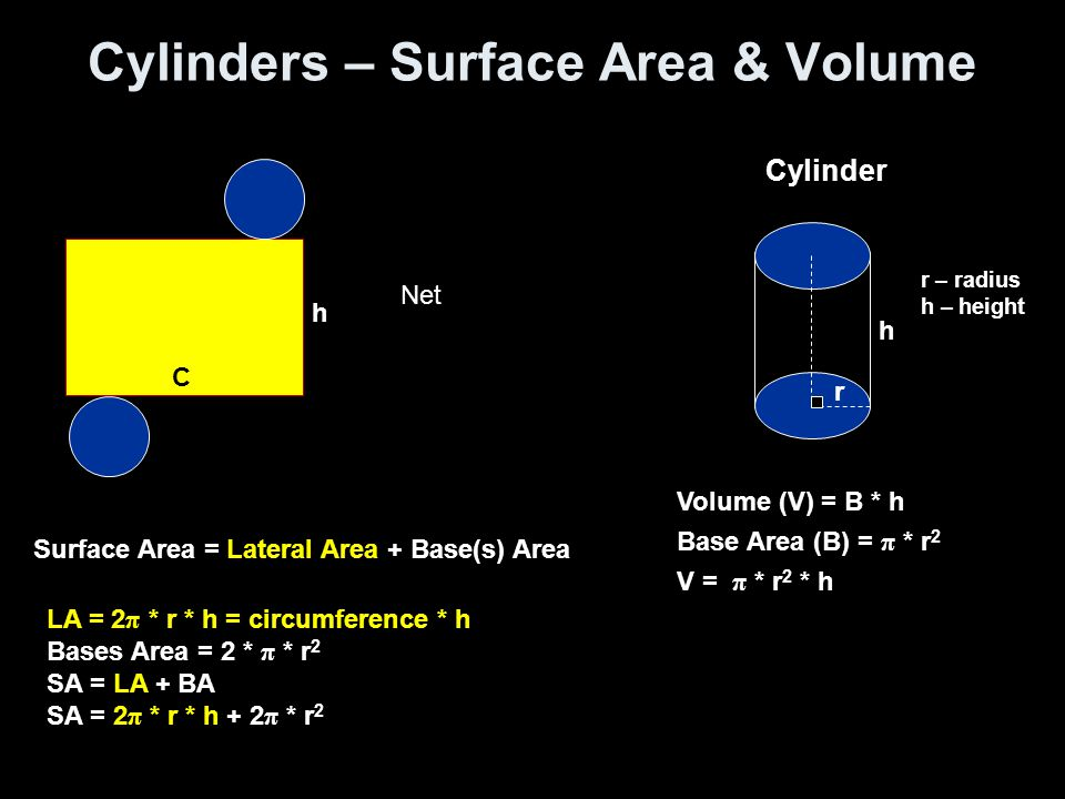 Cylinders – Surface Area & Volume