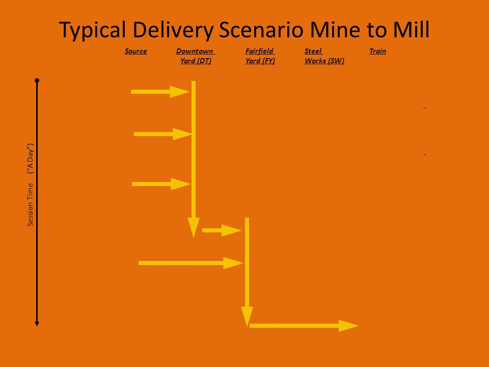 Typical Delivery Scenario Mine to Mill