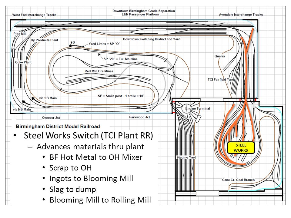 Steel Works Switch (TCI Plant RR)