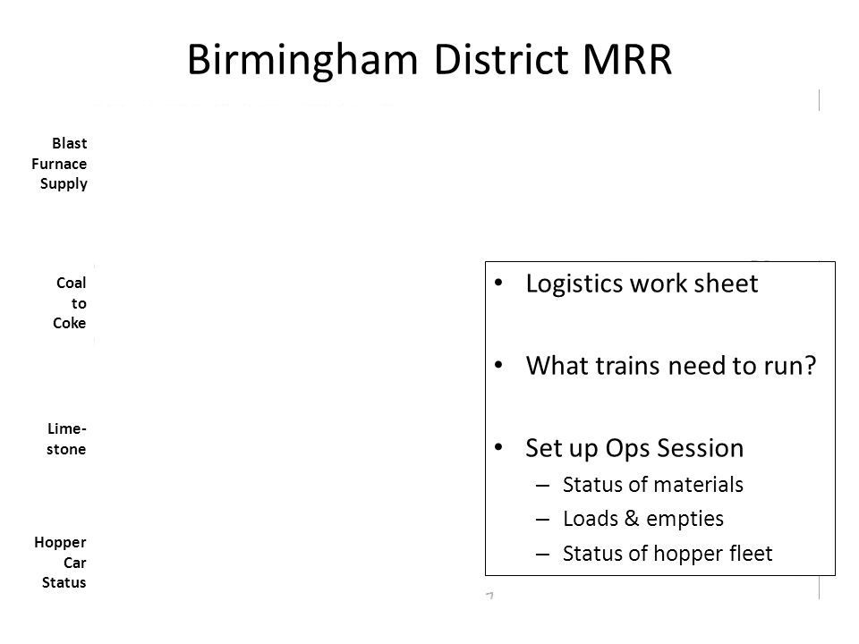 Birmingham District MRR