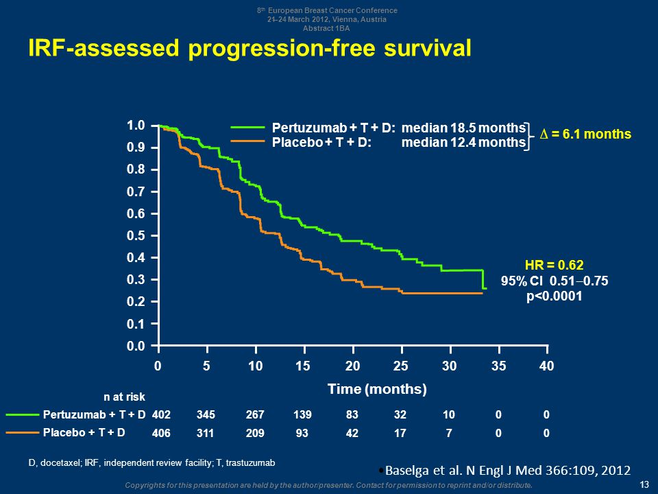 IRF-assessed progression-free survival