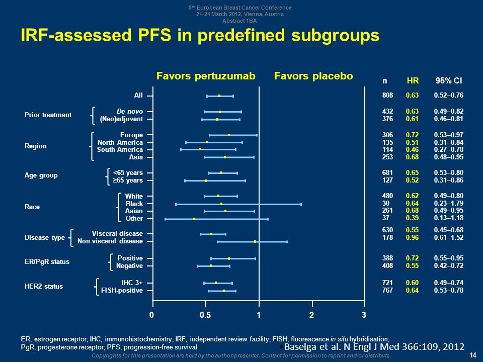 IRF-assessed PFS in predefined subgroups