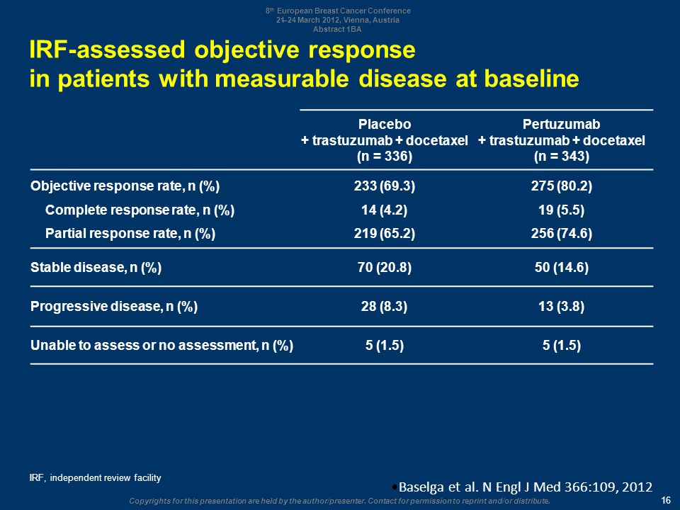 IRF-assessed objective response in patients with measurable disease at baseline