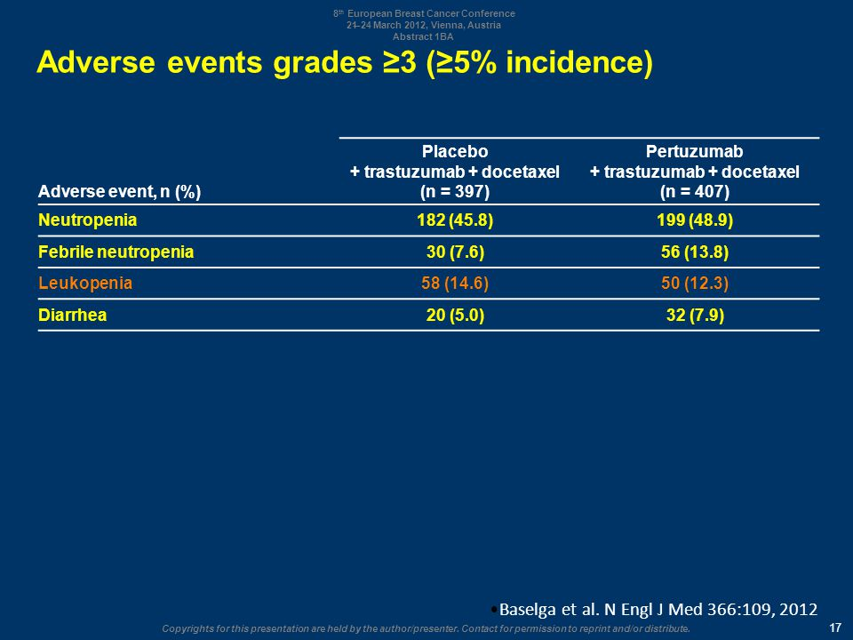 Adverse events grades ≥3 (≥5% incidence)