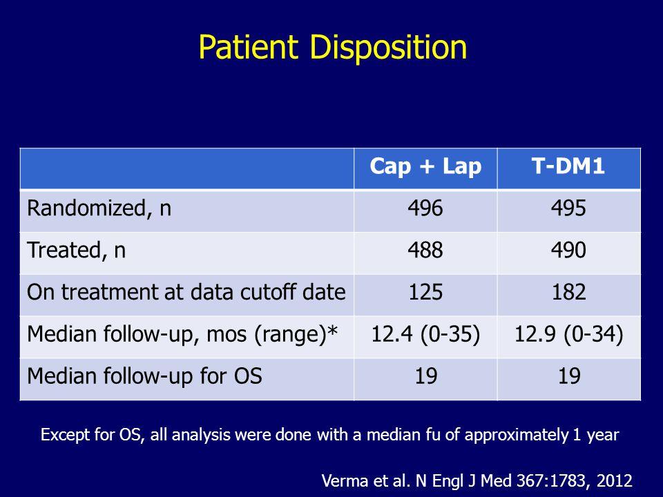 Patient Disposition Patient Disposition Cap + Lap T-DM1 Randomized, n