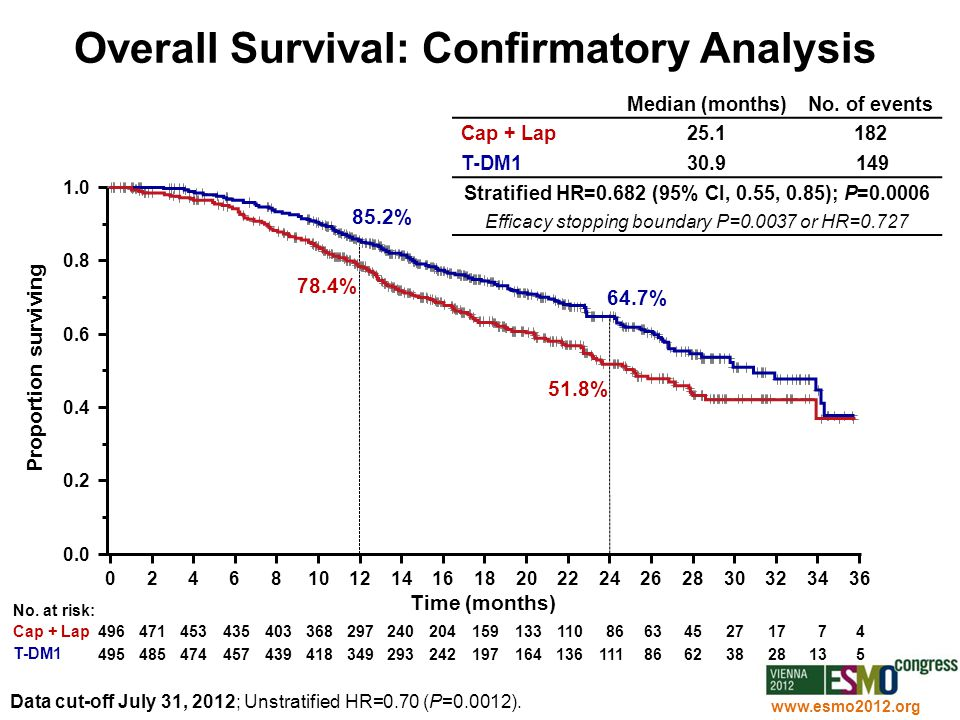 Overall Survival: Confirmatory Analysis