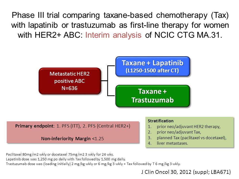 Phase III trial comparing taxane-based chemotherapy (Tax) with lapatinib or trastuzumab as first-line therapy for women with HER2+ ABC: Interim analysis of NCIC CTG MA.31.