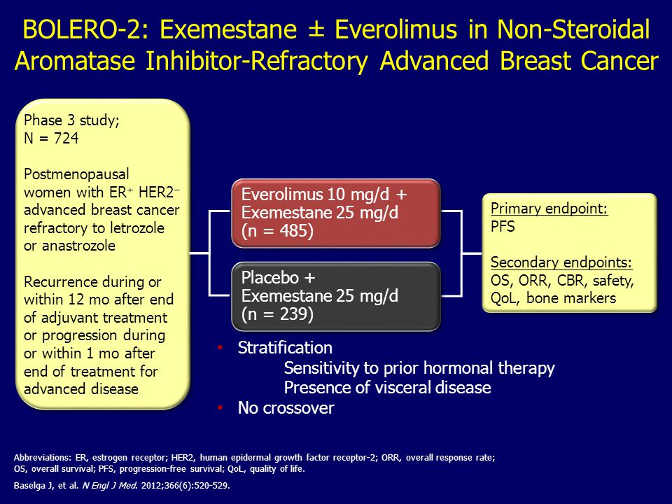BOLERO-2: Exemestane ± Everolimus in Non-Steroidal Aromatase Inhibitor-Refractory Advanced Breast Cancer