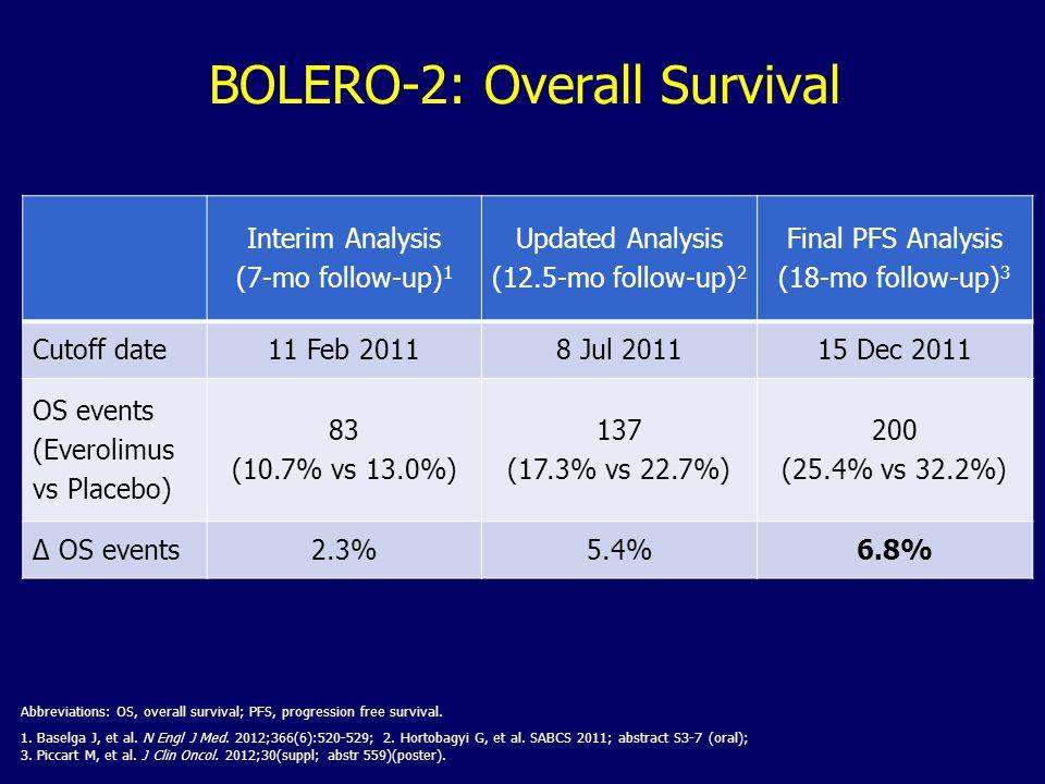 BOLERO-2: Overall Survival
