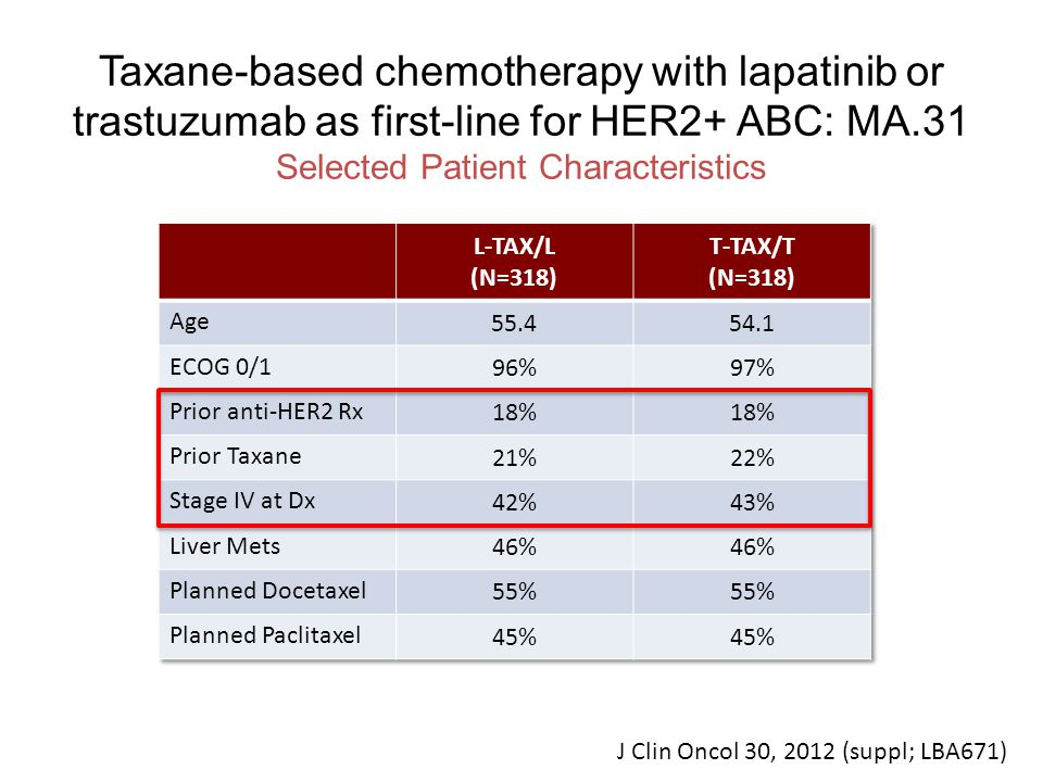 Taxane-based chemotherapy with lapatinib or trastuzumab as first-line for HER2+ ABC: MA.31 Selected Patient Characteristics