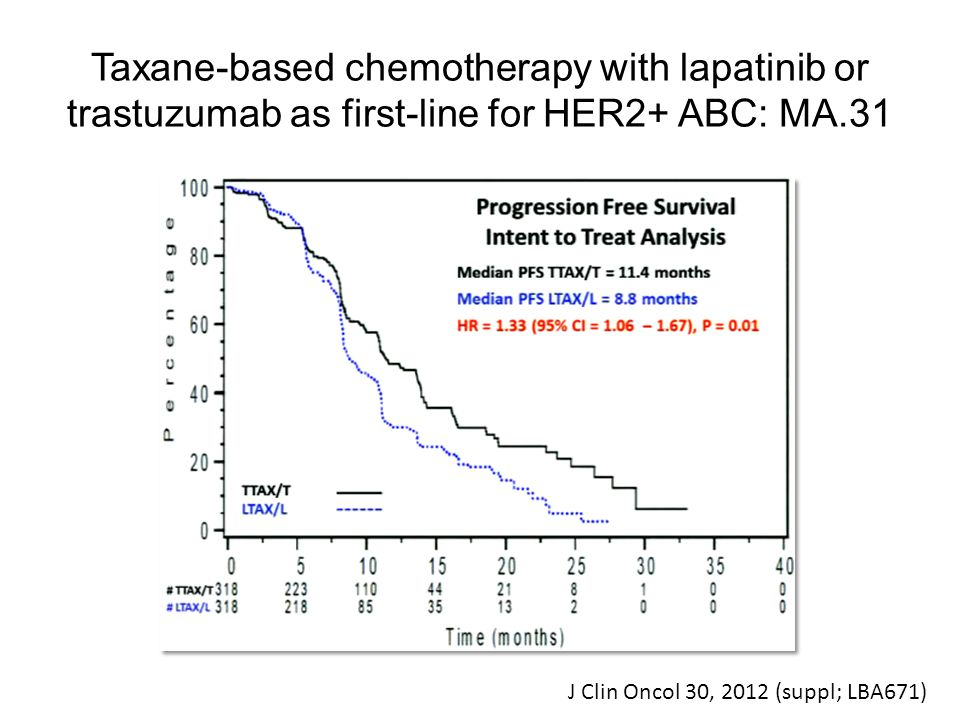 Taxane-based chemotherapy with lapatinib or trastuzumab as first-line for HER2+ ABC: MA.31