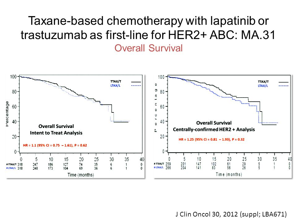 Taxane-based chemotherapy with lapatinib or trastuzumab as first-line for HER2+ ABC: MA.31 Overall Survival