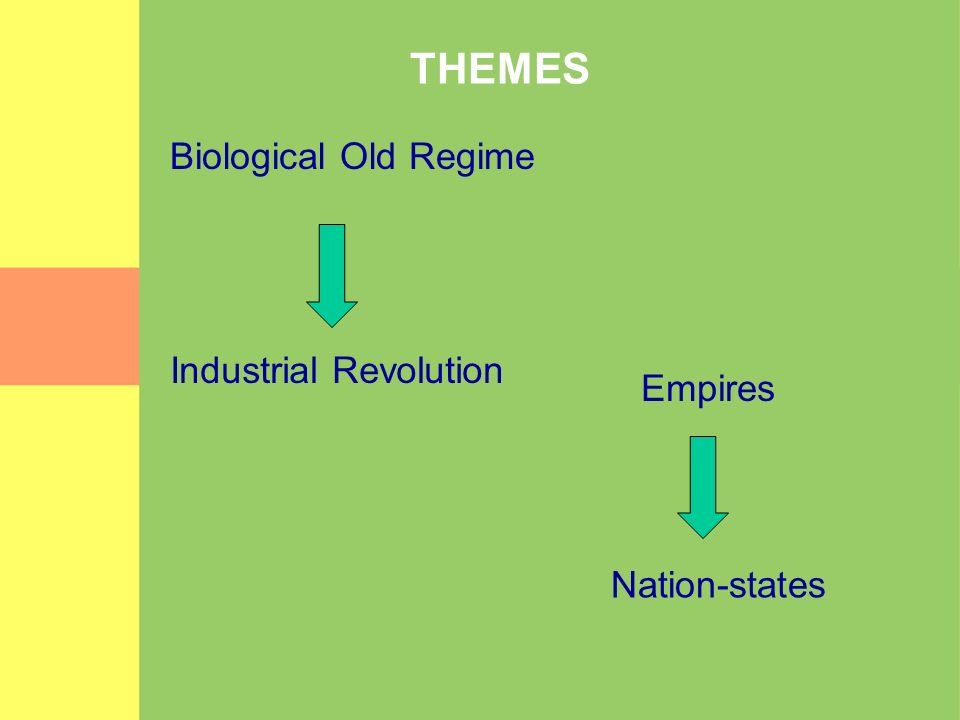 THEMES Biological Old Regime Industrial Revolution Empires