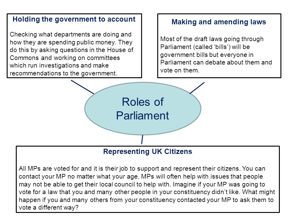 Roles of Parliament Holding the government to account