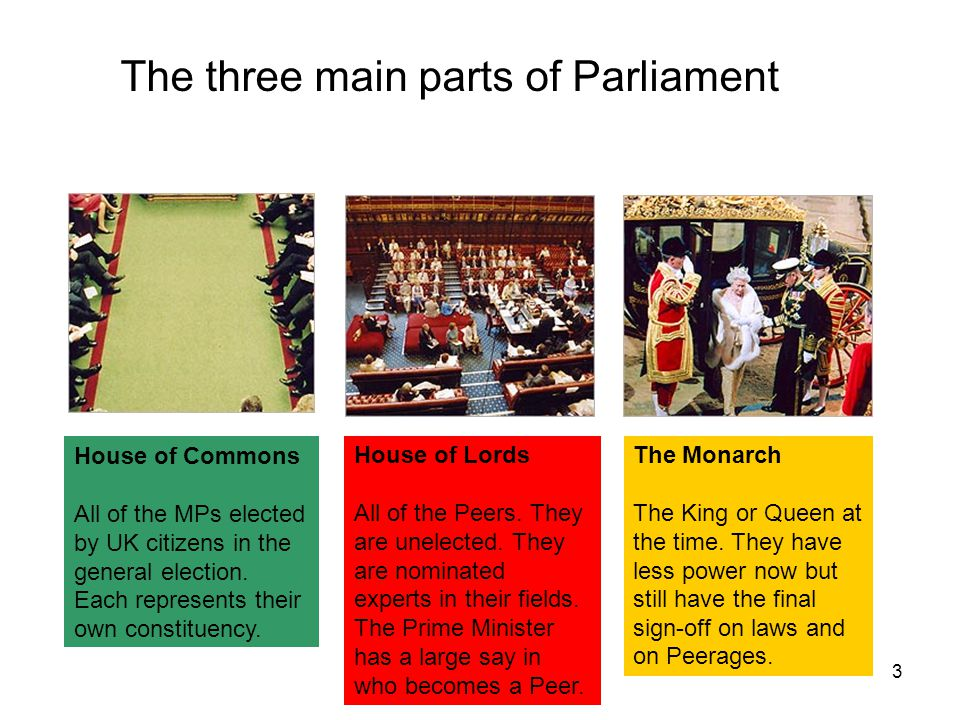 The three main parts of Parliament