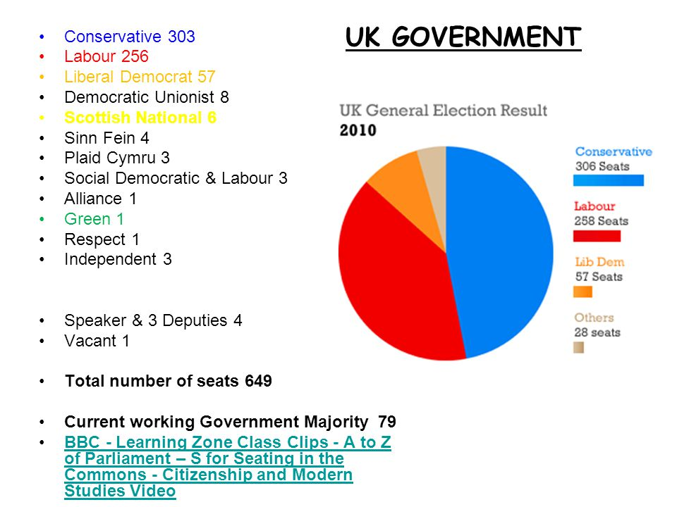 UK GOVERNMENT Conservative 303 Labour 256 Liberal Democrat 57