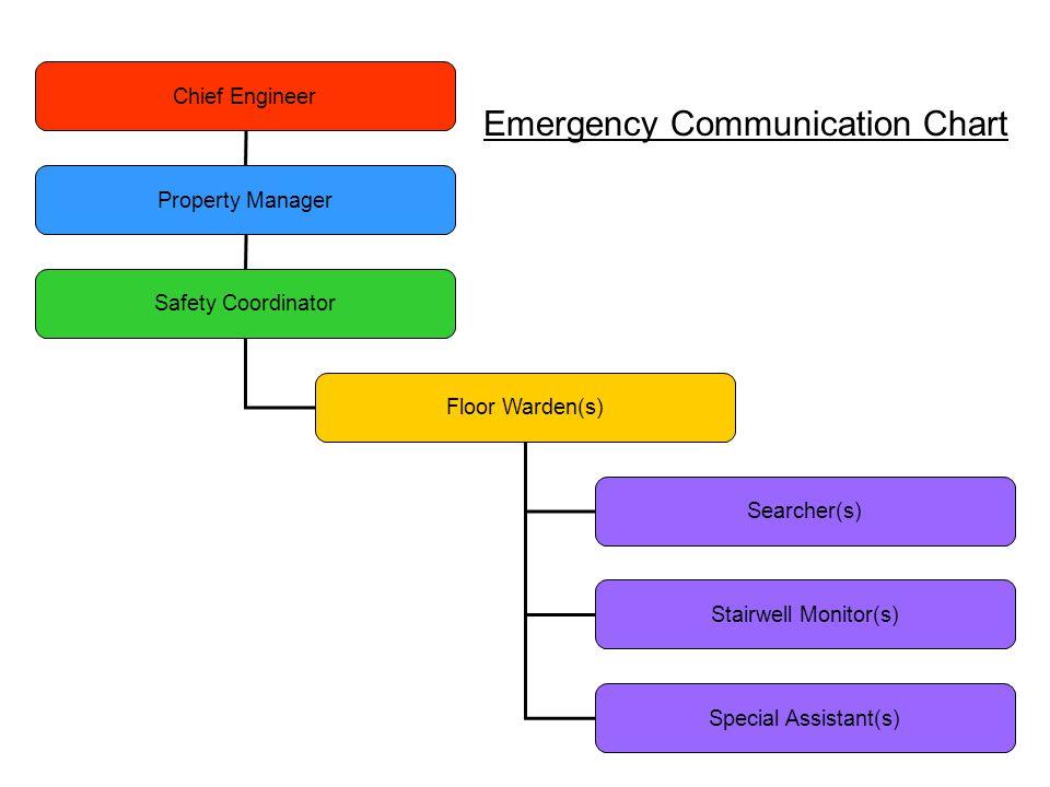 Emergency Communication Chart
