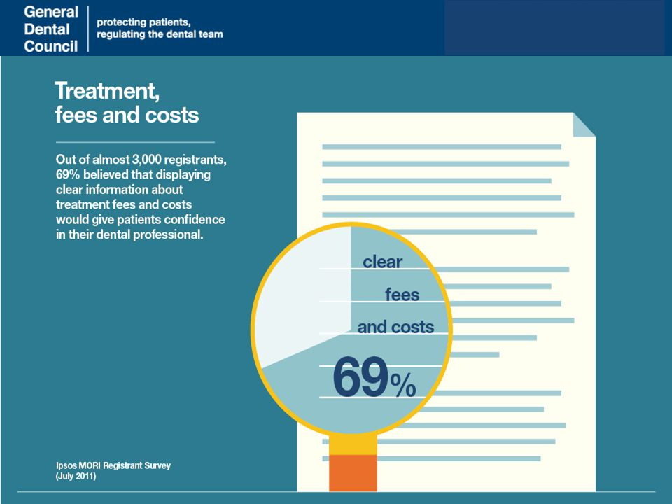www.gdc-uk.org A large majority of registrants also thought that clear prices would improve patient confidence.