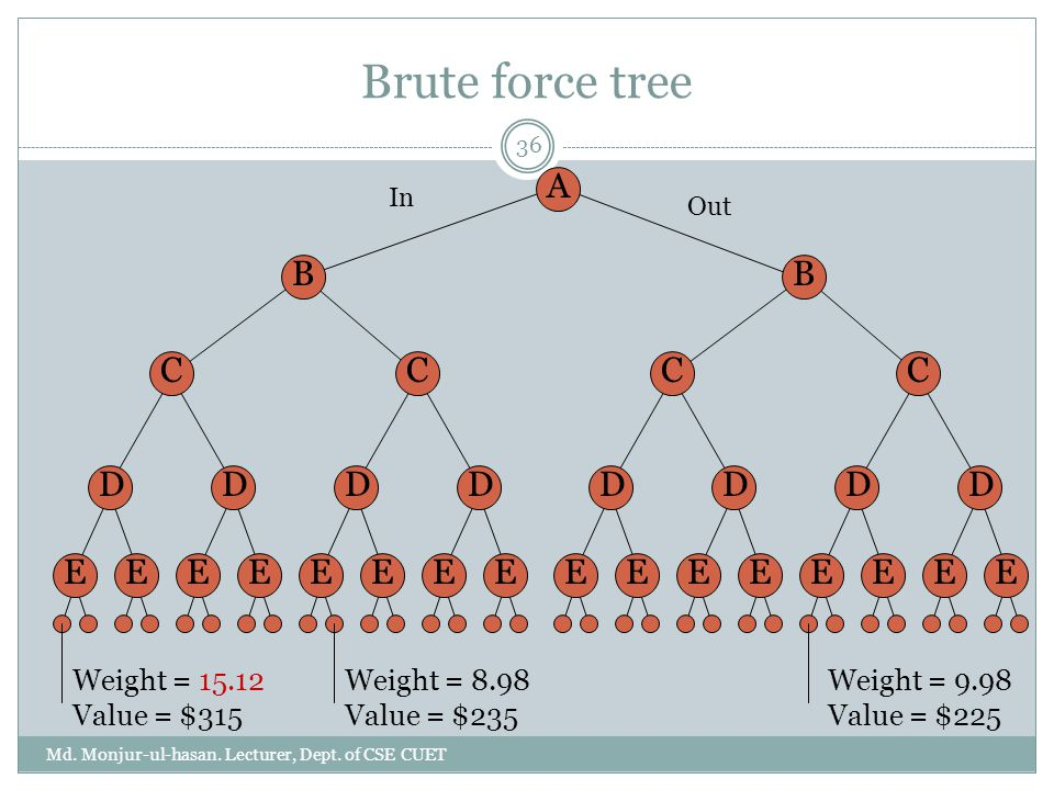 Brute force tree A B C D E B C D E Weight = 15.12 Value = $315
