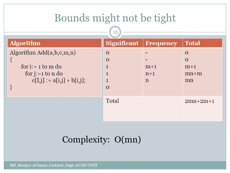 Bounds might not be tight