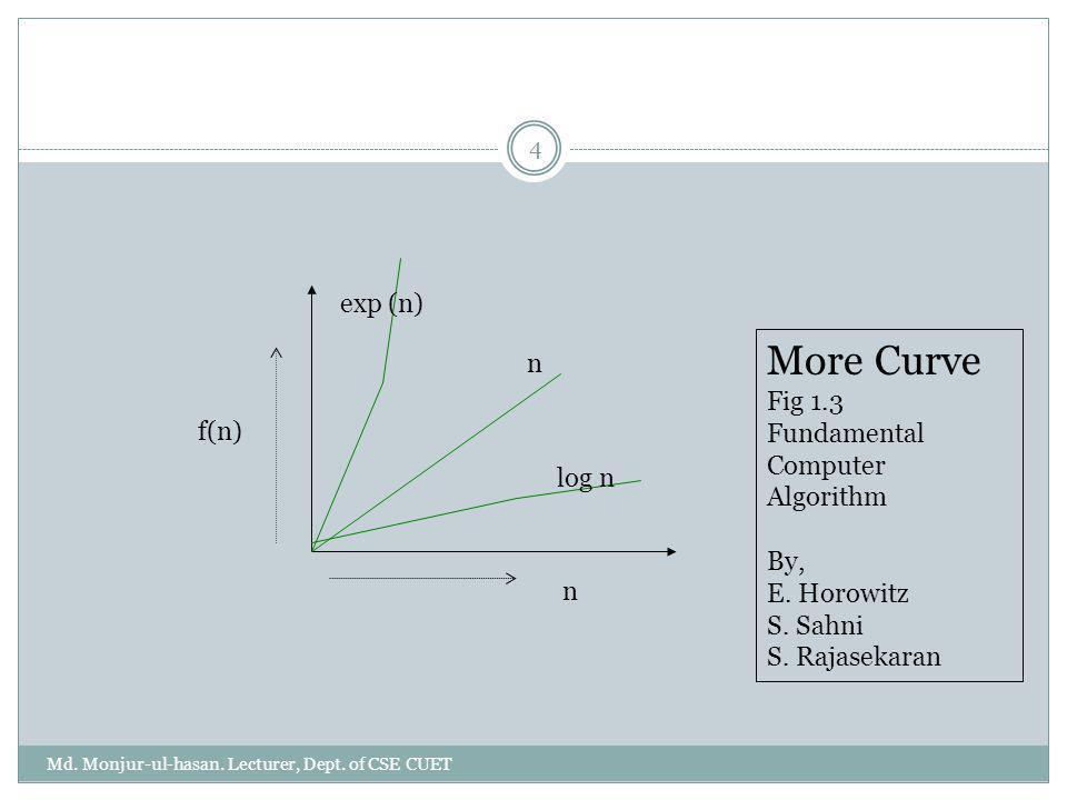 More Curve exp (n) n Fig 1.3 Fundamental Computer Algorithm f(n) By,