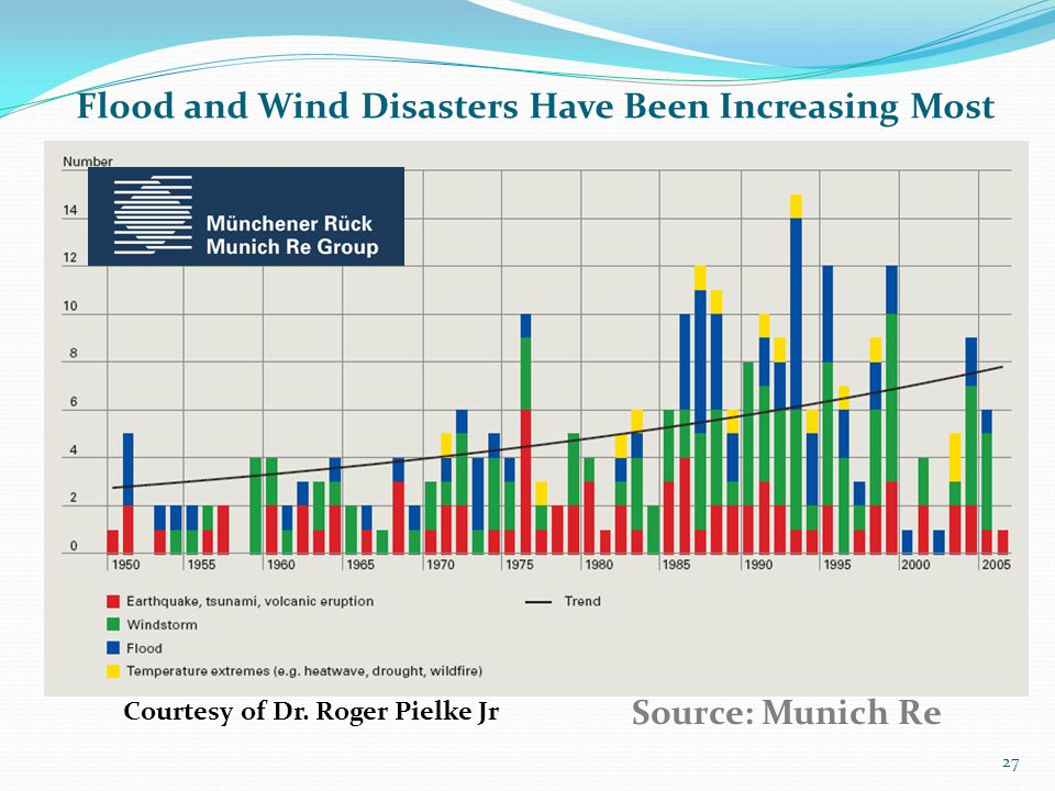 Flood and Wind Disasters Have Been Increasing Most