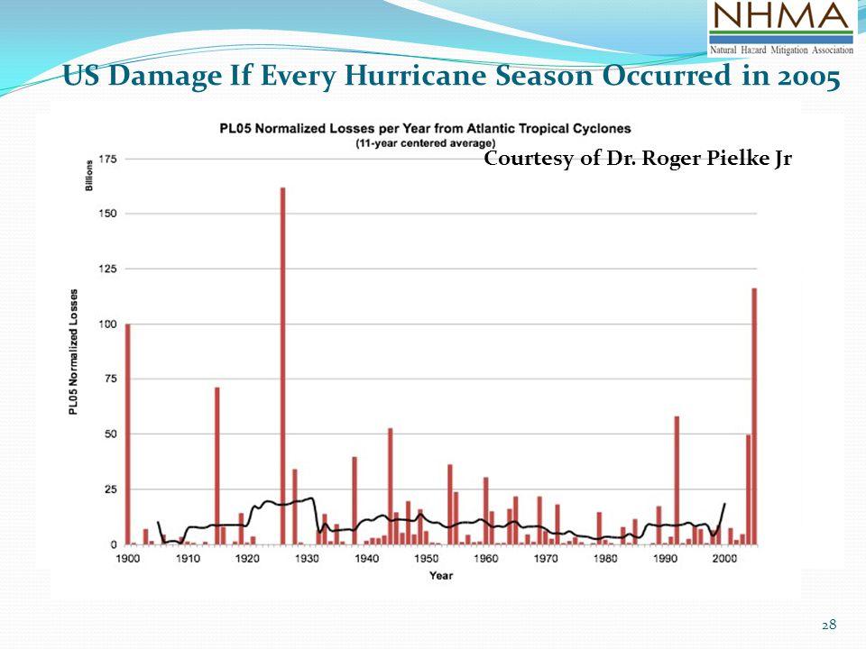 US Damage If Every Hurricane Season Occurred in 2005