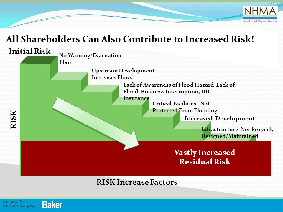 All Shareholders Can Also Contribute to Increased Risk!