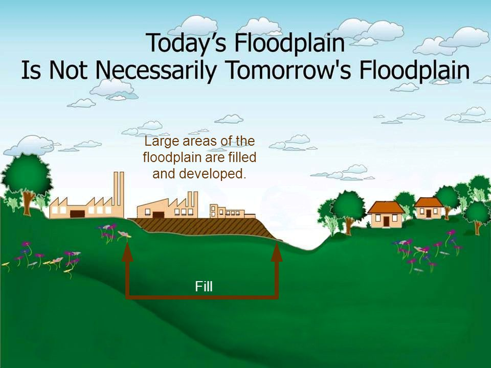 Large areas of the floodplain are filled and developed. Fill