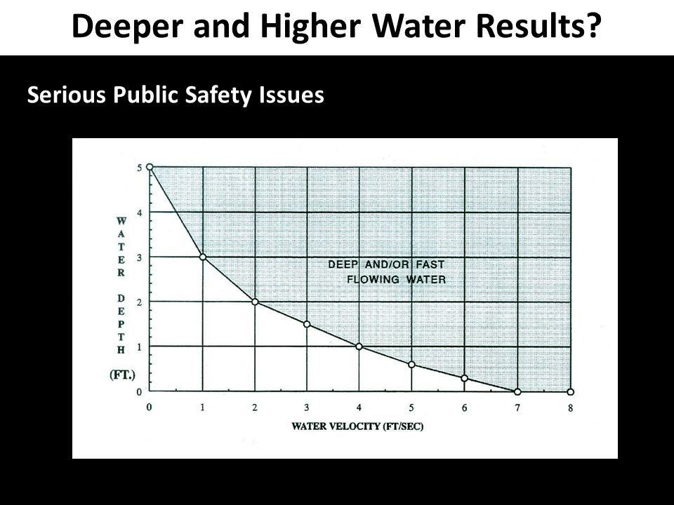 Deeper and Higher Water Results