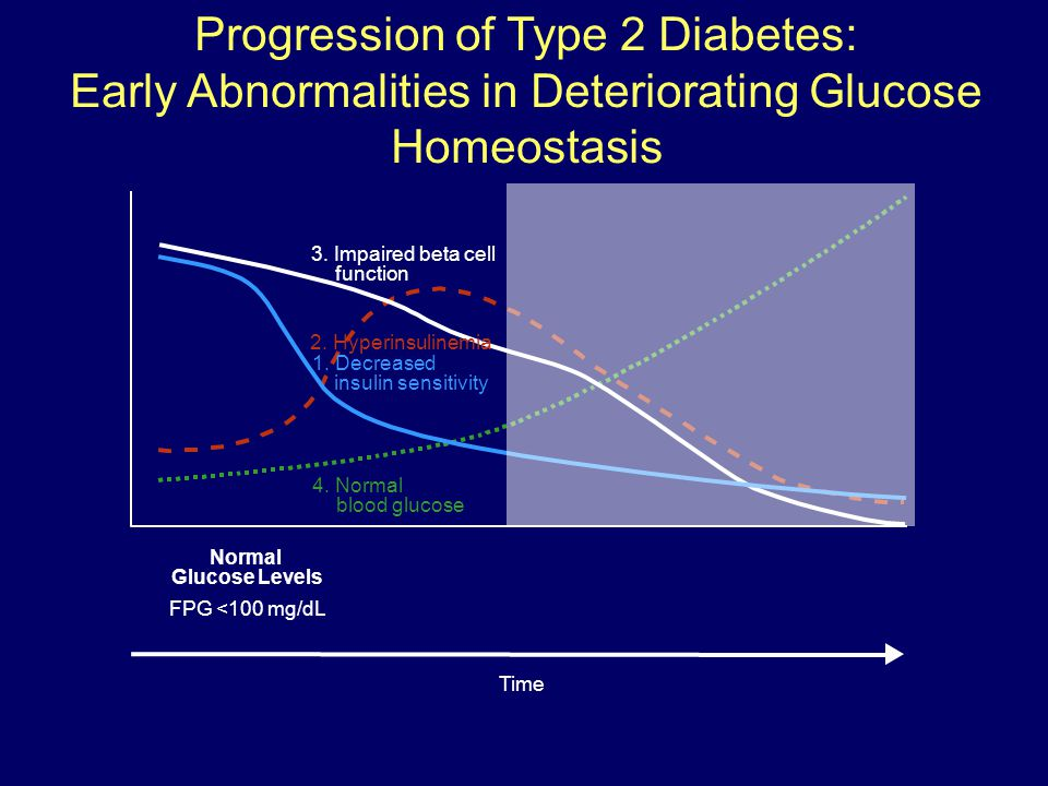Progression of Type 2 Diabetes: Early Abnormalities in Deteriorating Glucose Homeostasis