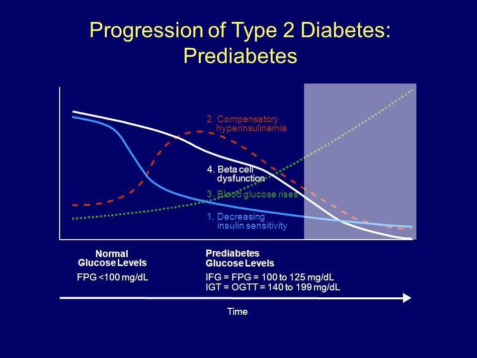 Progression of Type 2 Diabetes: Prediabetes