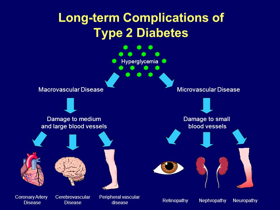 Long-term Complications of Type 2 Diabetes