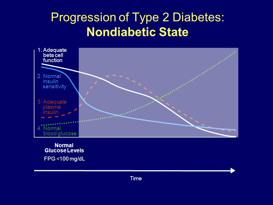 Progression of Type 2 Diabetes: Nondiabetic State