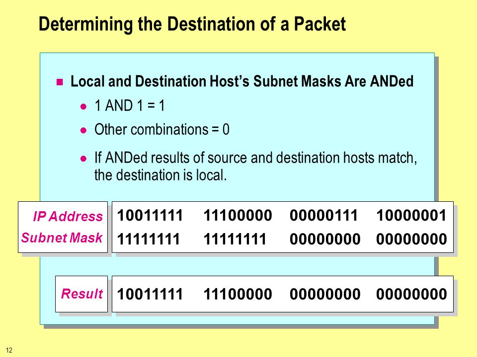 Determining the Destination of a Packet