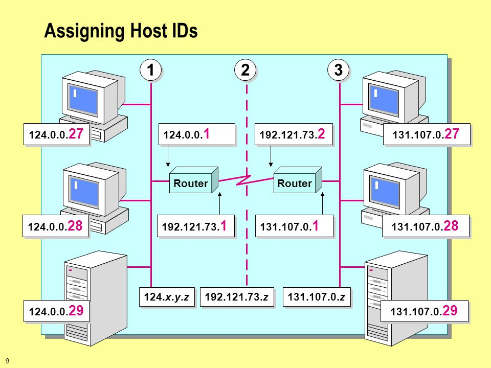 Assigning Host IDs 1 2 3 Router 124.0.0.27 124.0.0.28 124.0.0.29