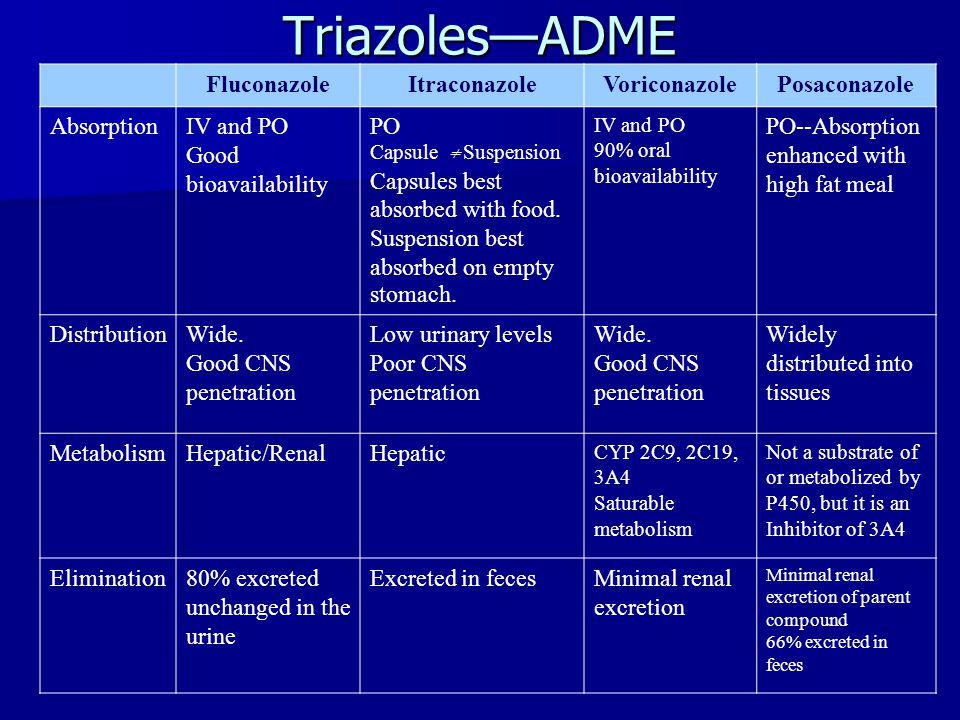 Triazoles—ADME Fluconazole Itraconazole Voriconazole Posaconazole