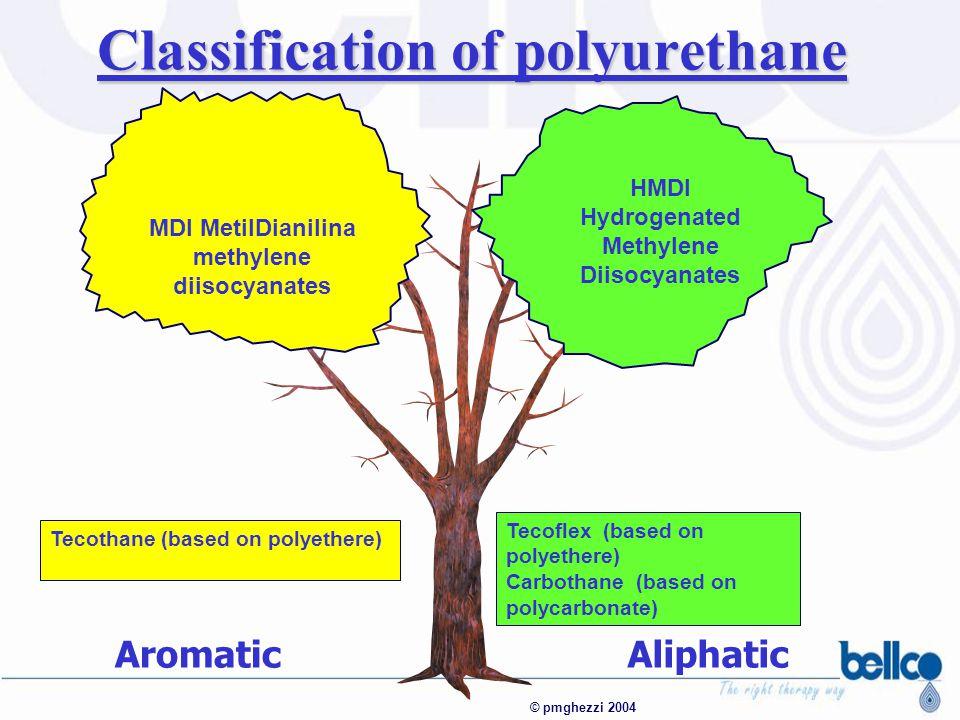 Classification of polyurethane