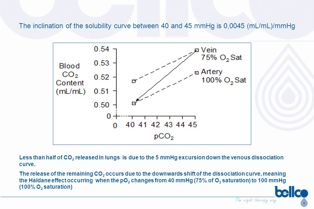 The inclination of the solubility curve between 40 and 45 mmHg is 0,0045 (mL/mL)/mmHg