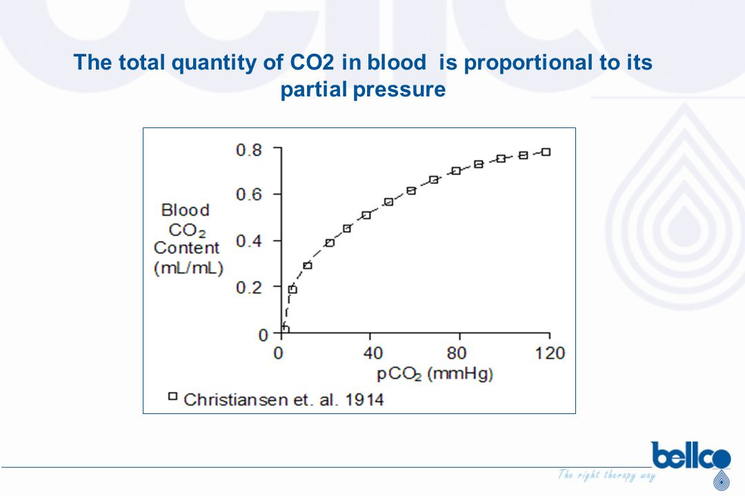 The total quantity of CO2 in blood is proportional to its partial pressure