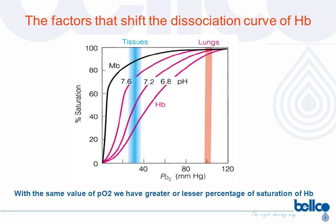 The factors that shift the dissociation curve of Hb